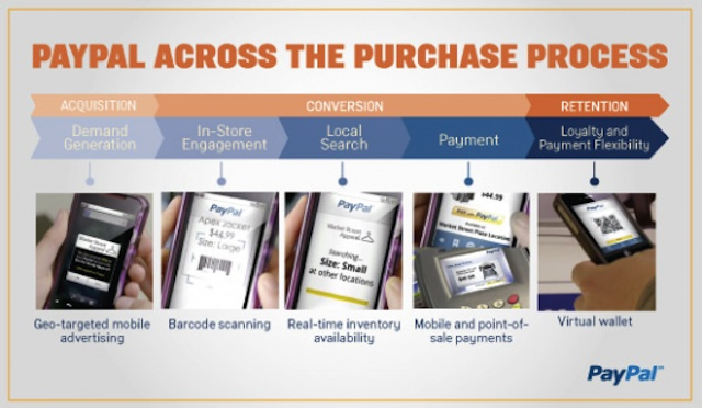 Paypal Across the purchase process