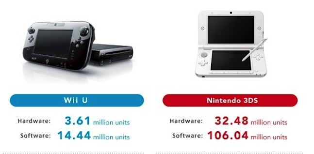 nintendo sales report