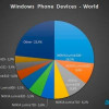 Nokia Lumia 520 series holds a third of the Windows Phone market