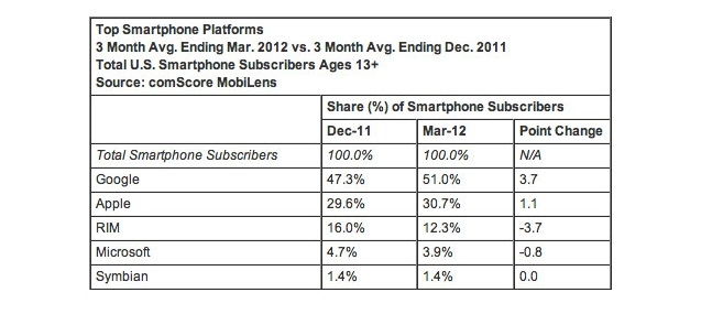 TOP SMARTPHONE PLATFORMS 2012